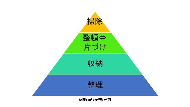 整理収納のピラミッド図